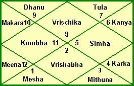 Serena S Guide To Vedic Astrology Hindu Astrology Jyotish
